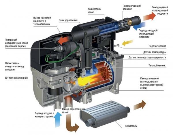 Как работает подогреватель двигателя